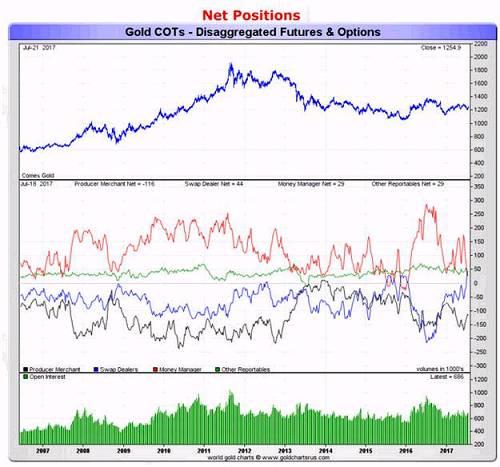 黄金投资者必看的七张图