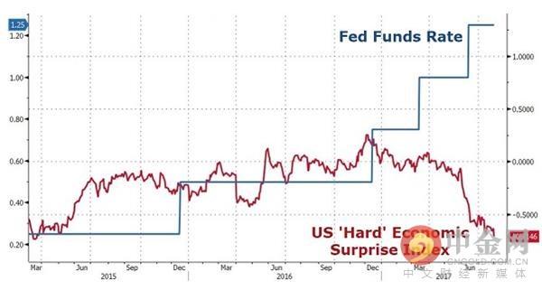 美联储联邦基金利率走势图