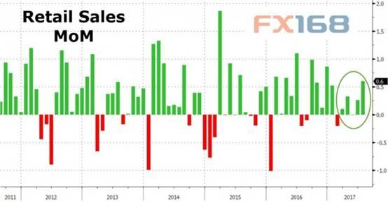 据金融博客Zerohedge撰文指出,美国7月零售销售反弹,缘于汽车和百货商店的销售大幅攀升。此外前两个月的销售也上修,眼下来看,美国的零售销售已经连续五个月增长。