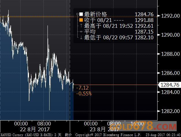 金价央行年会前下跌,德拉基或淡化鹰派观点致美元上升
