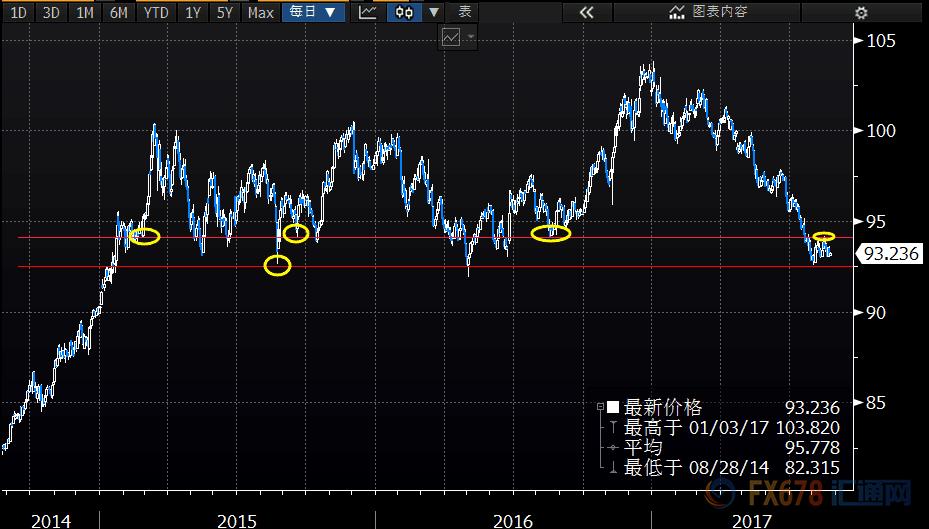 (美元指数最近三年日线走势图,目前正在处于抉择期)
