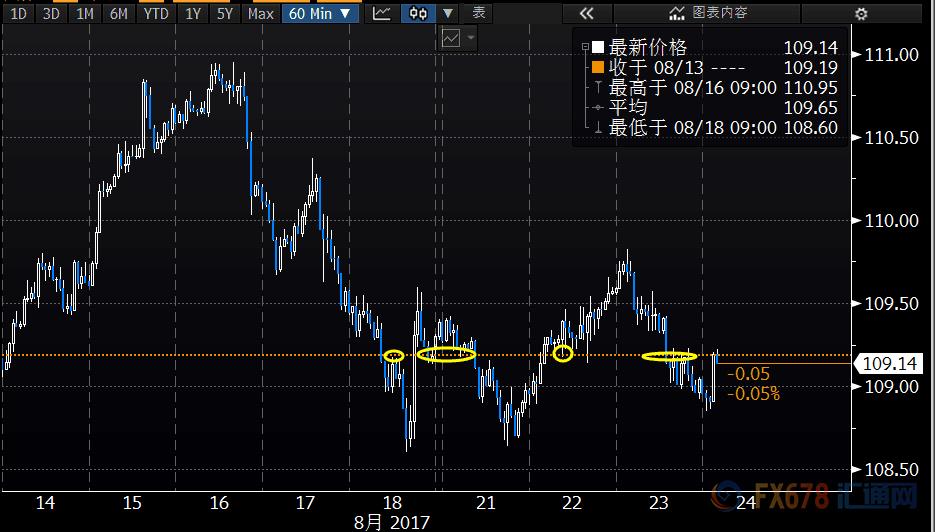 (美元兑日元最近十日小时图,目前正处于支撑阻力位处,多空博弈仍在进行中)