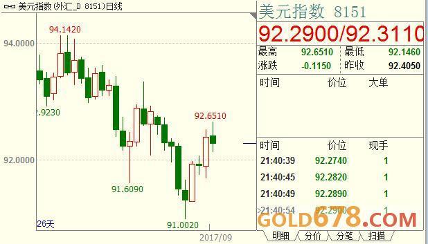 促通胀靠天灾终究难长久,黄金假摔发出重振信号?