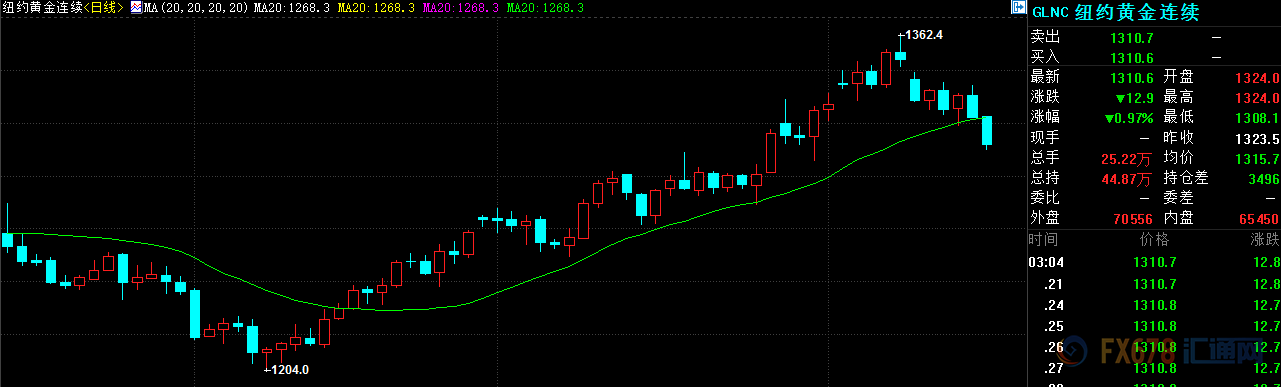金价大跌并失守20日均线,风险偏好回升构成强压制