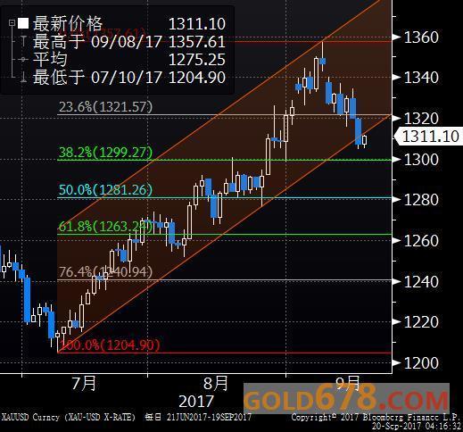金价缩量交投于两周低位,美联储会议前市场谨慎
