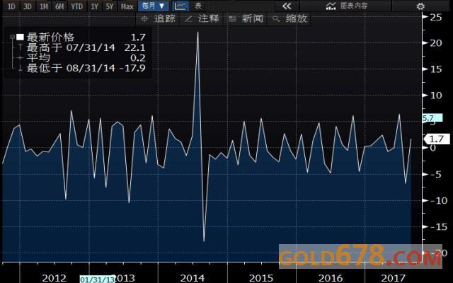 美国8月耐用品订单送东风,美元急升黄金再遭碾压