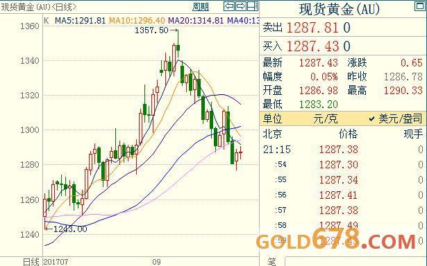 月评:美联储加息或无视通胀低迷,黄金寻底无尽头