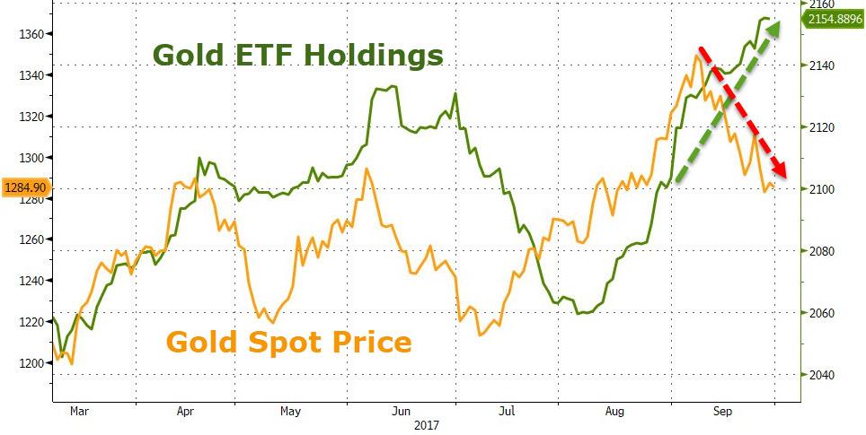 美国媒体称,过去三周金价持续下跌主要源于:美联储准备采取加息等收紧货币的政策、市场对美国经济形势持乐观态度。另外,美元汇率反弹和美股处于创纪录高位也削弱了黄金的吸引力。