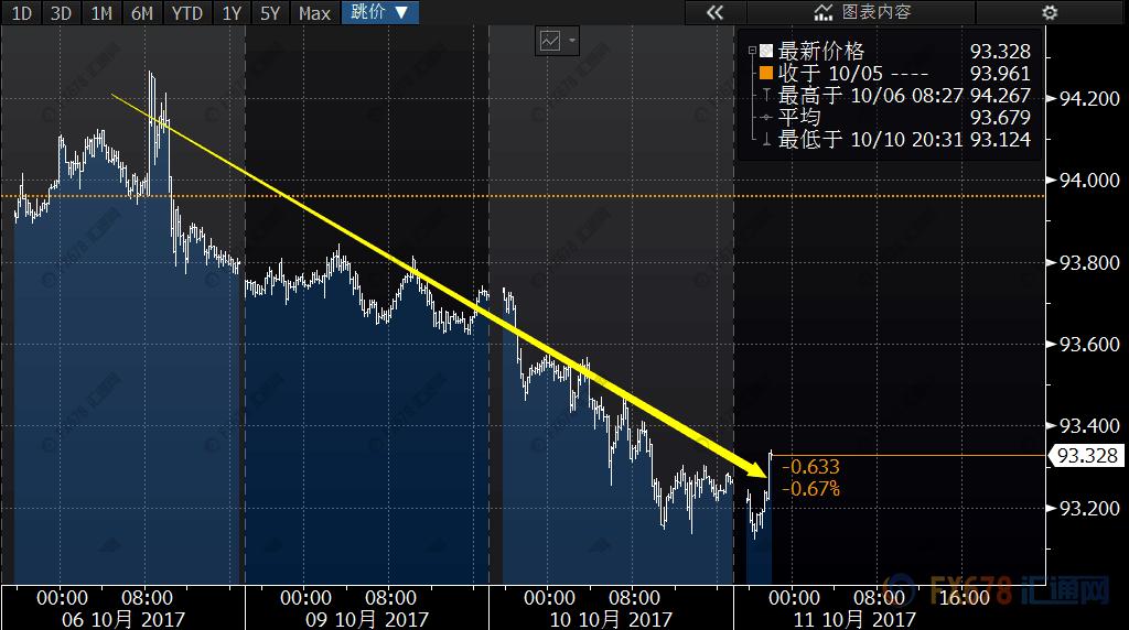 加泰推迟独立美联储主席难产,市场风向标再度反转