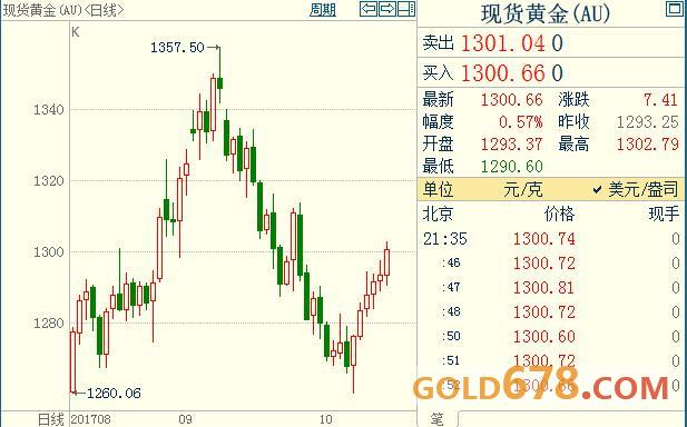 美国9月通胀无法打消FED疑虑,黄金多头迎来光明