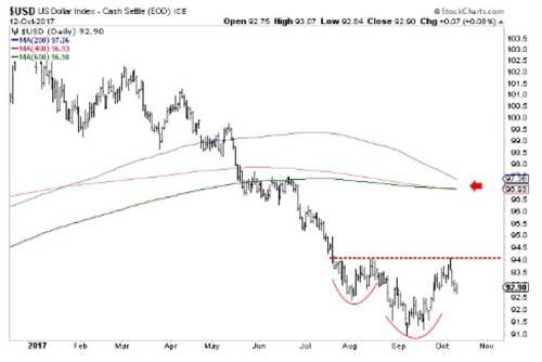 如果美元指数突破94,黄金的修正将继续下去,近期我们对黄金持谨慎态度。就是说,如果美元的主要趋势看跌,那么2018年的贵金属和贵金属股票肯定会很好。如果美元站到94以上,那么我们将把96和97作为潜在的反弹目标水平。我们的目标是借东风购买价值,或在小盘股有空间时购买超卖的股票。这个做法自去年12月以来一直很好,要是美元指数达到96-97,那么年底前可能会提供低风险购买小盘股的机会。(覃维桓 译)