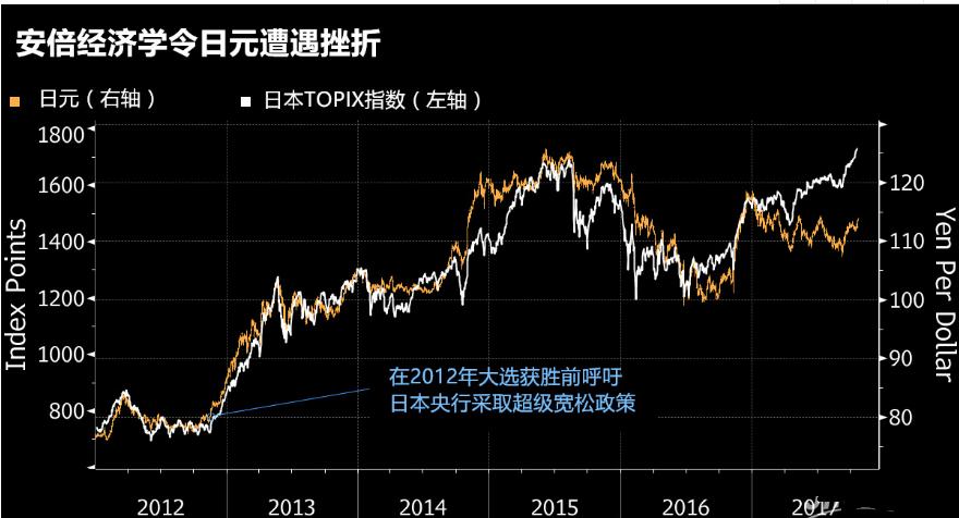 安倍执政联盟大获全胜 黄金跳空低开 日元跌至三个月低位