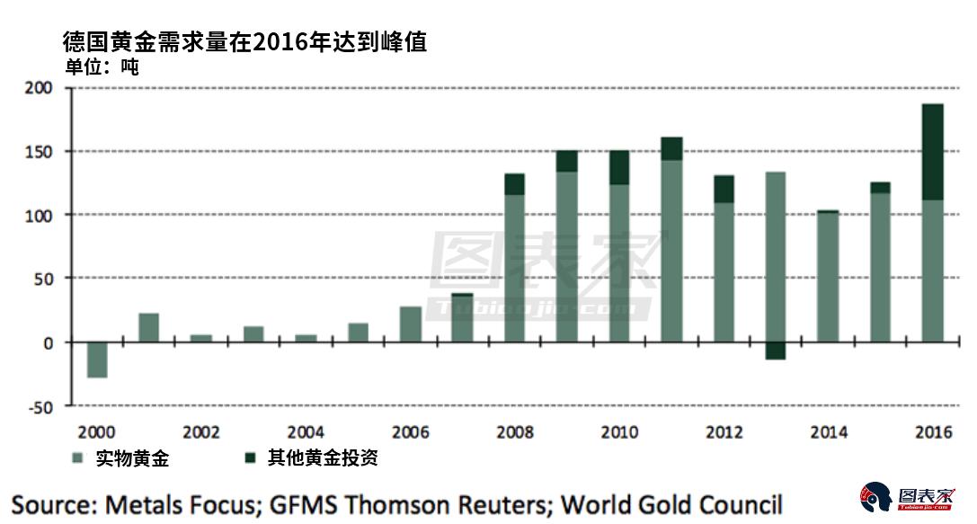 德国黄金需求9年飙升超5倍,投资者能从中学到什么?