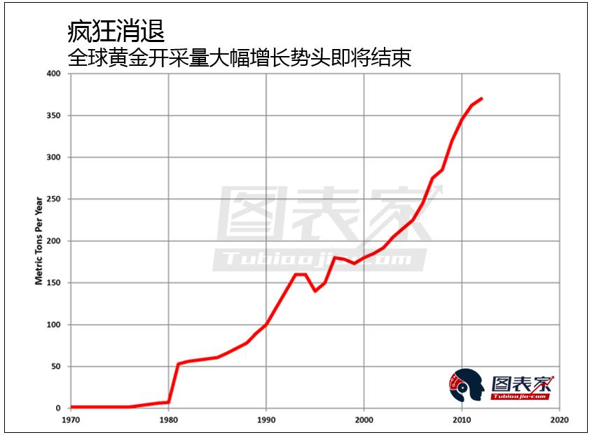 全球黄金产量逐年下降,黄金或开启长期大牛市
