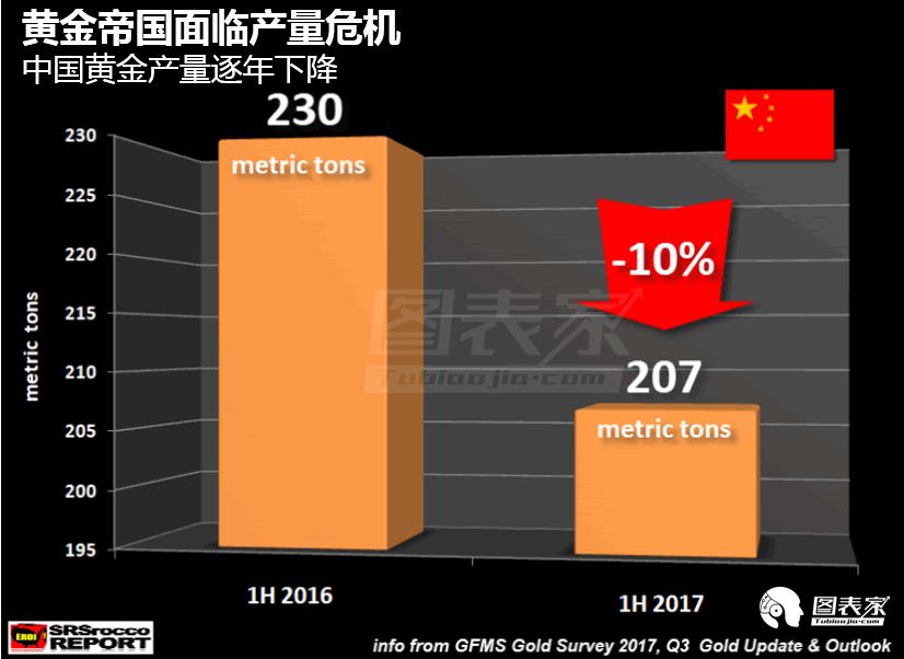 鉴于中国在黄金市场的主导作用,今年秋季供应的缩减可能对全球黄金供应产生重大影响。2016年中国生产量为453吨,比第二高的黄金生产国澳大利亚的160吨高出156%。