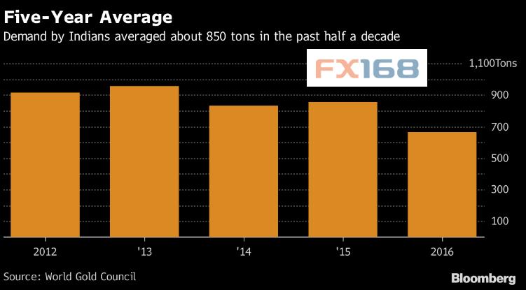 (印度过去5年黄金平均需求水平 来源:彭博、FX168财经网)