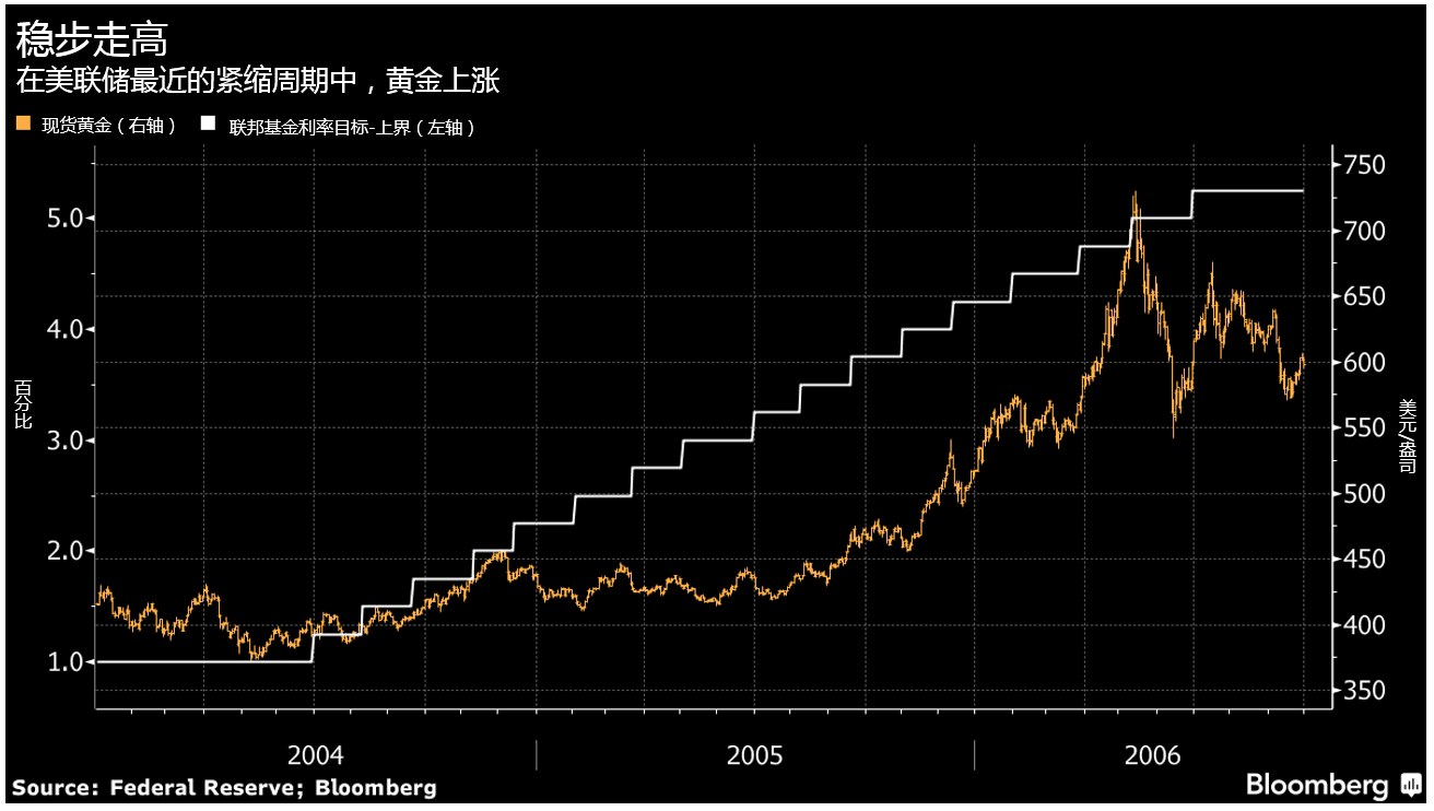 各国央行纷纷减少货币政策刺激,黄金未来或举步维艰