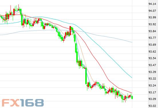 (美元指数30分钟走势图,来源:FX168财经网)