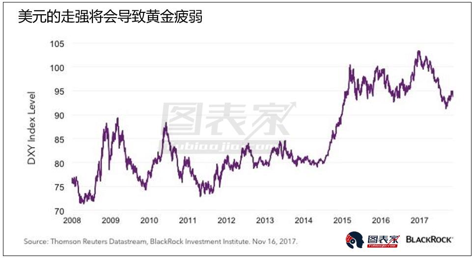 金价近期或走弱,但投资者不应该放弃黄金