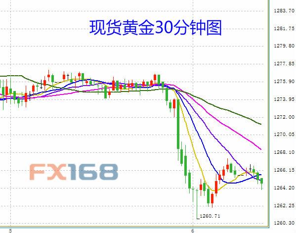 (现货黄金30分钟图 来源:FX168财经网)
