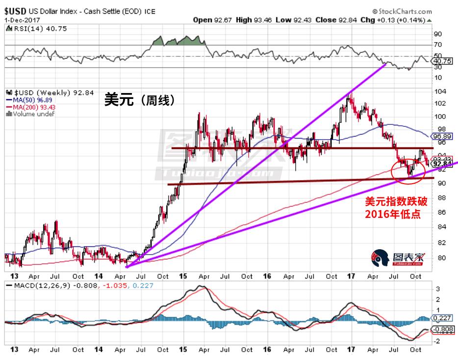 从上图可以看到,美元在今年9月份跌破了2016年低点,但黄金价格却未能突破2017年7月的高点。