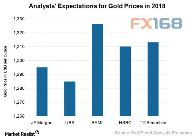 摩根大通(J.P. Morgan)目前建议交易员做空黄金。该投行预计2018年黄金均价为1295美元/盎司,其中下半年价格有望达到1340美元/盎司。