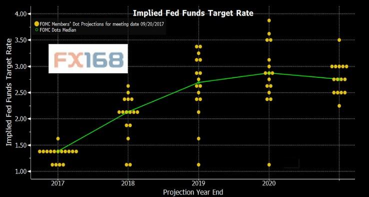 (FOMC点阵图 )