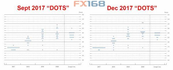 (9月与12月点阵图,来源:Zerohedge、FX168财经网)