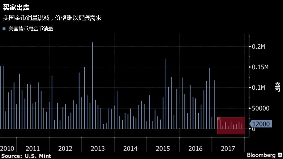 黄金净多仓降至近五个月低位,对冲基金投奔其他资产