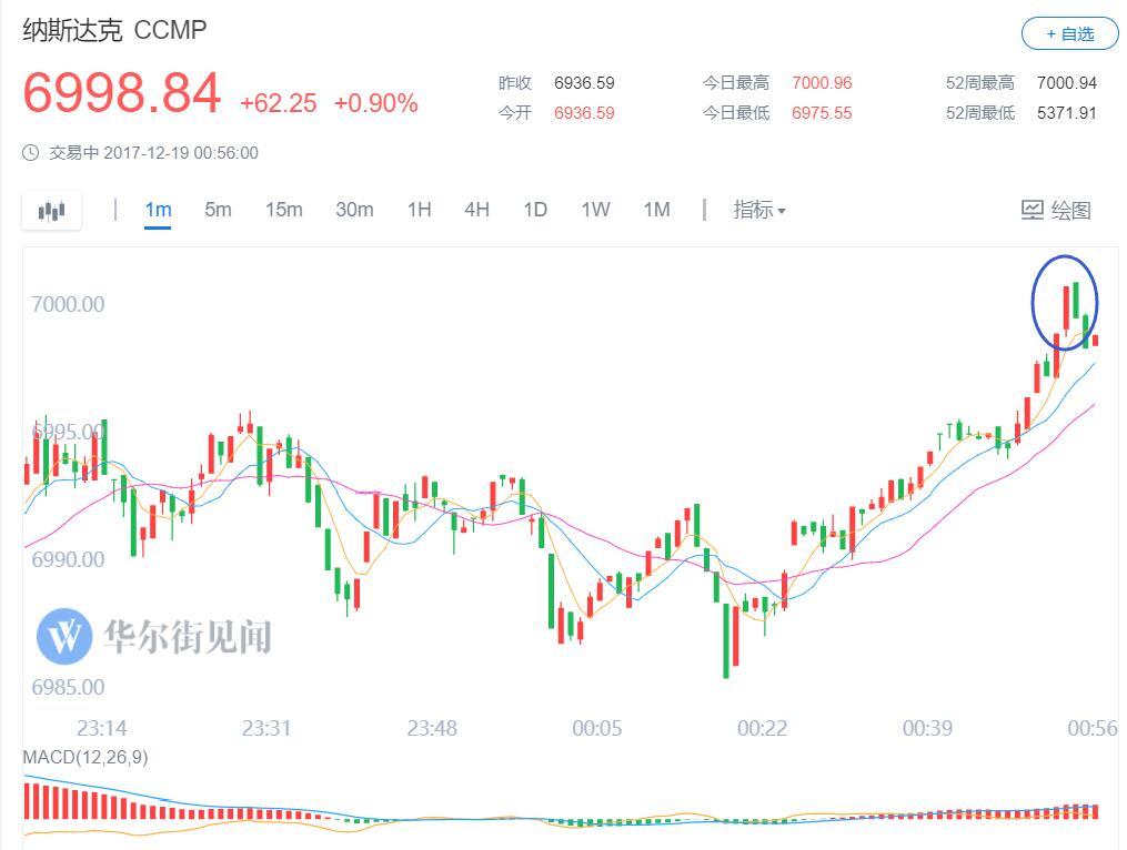 隔夜市场焦点:税改落地在望! 道指涨超200点!黄金创两周新高