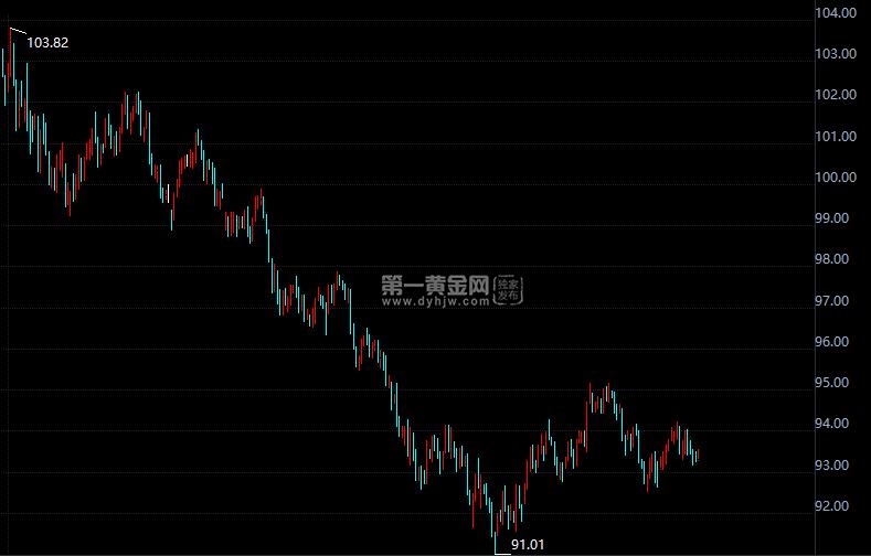 美元日线图
