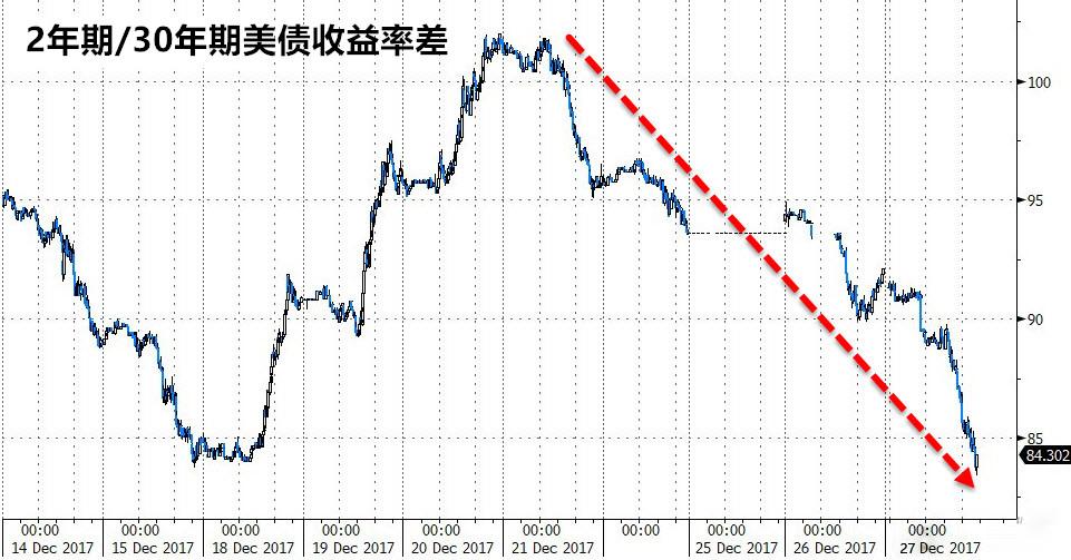 美债大跌利空美元 黄金多头或在千三阻力位获利了结