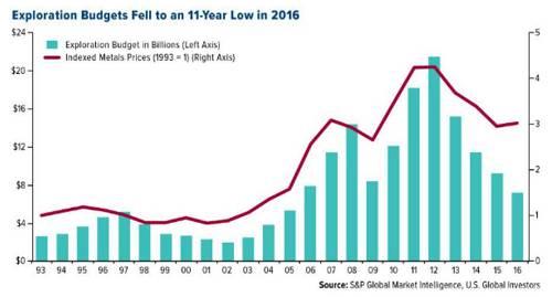 2016年勘探预算下降到11年来低点