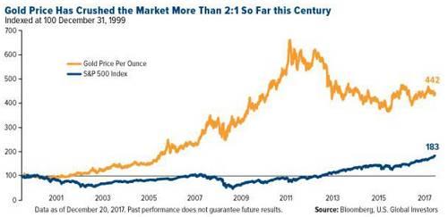 本世纪金价以超过2:1走赢股市