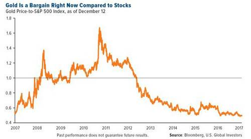 目前金价相对股价便宜