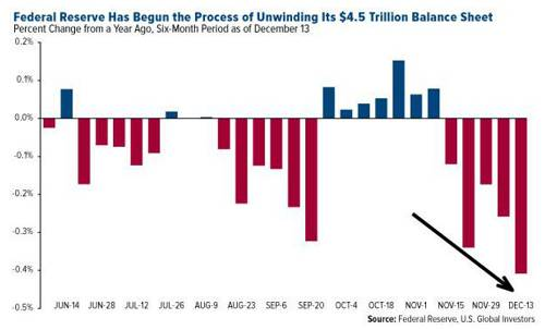 美联储开始缩减4.5万亿美元的资产负债表