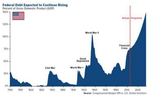 美国债务继续增加