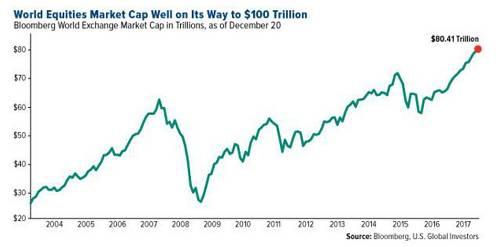 全球股市向100万亿美元进发