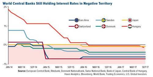 全球央行利率仍为负值