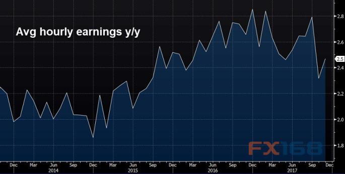 (美国平均每小时工资年率走势图 图片)