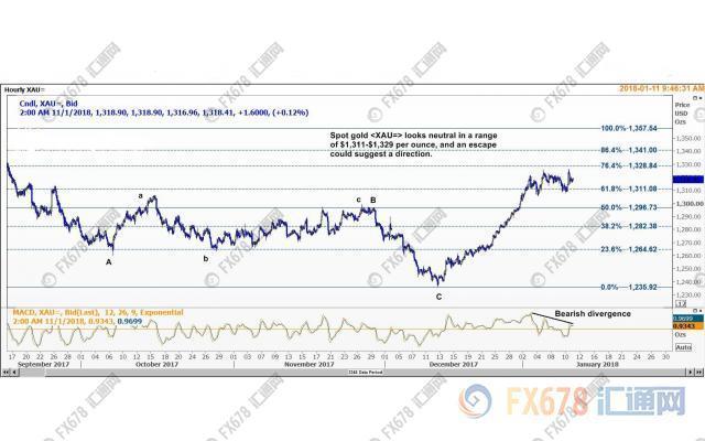 该区间由9月8日高点1357.54美元至12月12日低点1235.92美元跌势的61.8%和76.4%回档位组成。