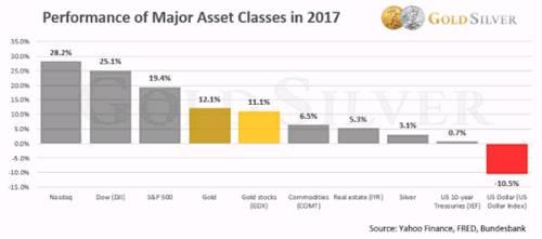 这三个事实显示金价将在2018年大涨