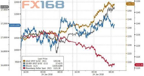 (美元、比特币、黄金和白银走势图,来源:Zerohedge、FX168财经网)