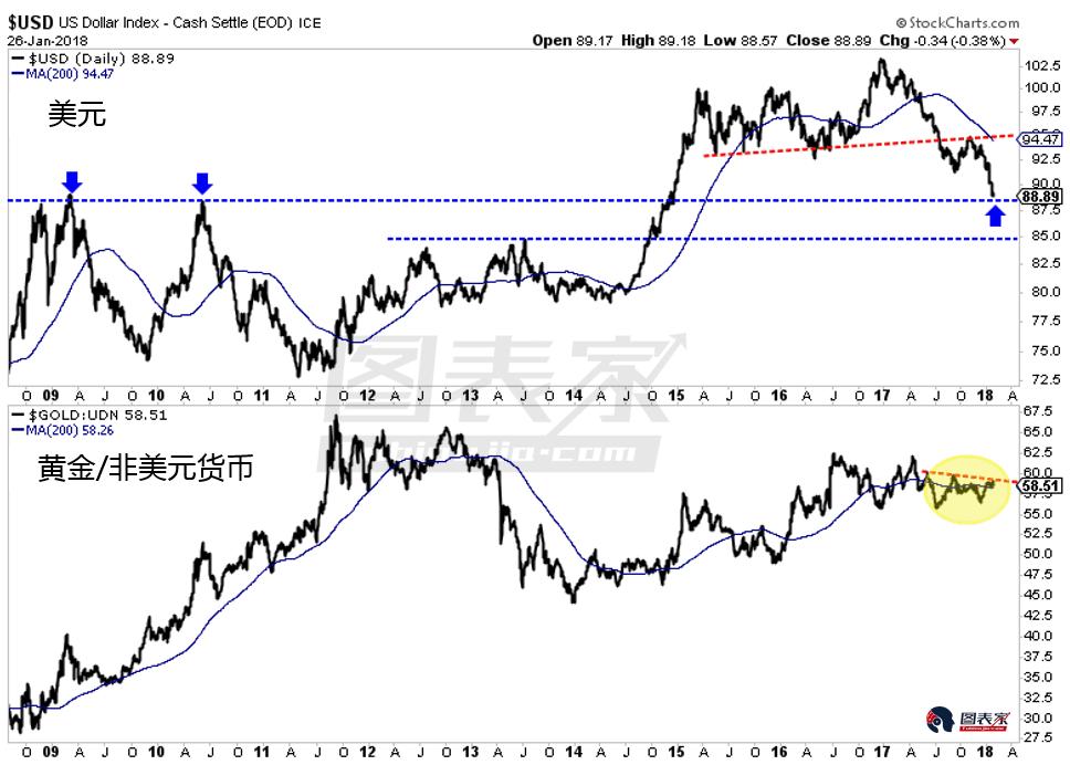 黄金与黄金股近期的上涨大部分归功于美元的弱势,当前美元极为弱势且正接近关键支撑。上周五,美元指数触及88区域,该区域包含2009年和2010高点水平,亦是85-90之间唯一的支撑。