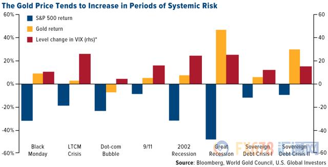 美元下行遇金饰需求增加,2018年黄金或延续强势表现