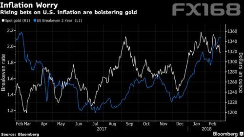 (对美国通胀上升的押注提振黄金表现,来源:彭博、FX168财经网)