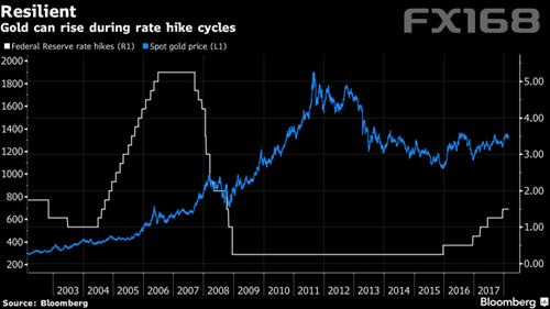 (金价在加息期间仍可上涨,来源:彭博、FX168财经网)