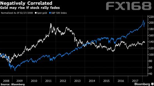 (黄金与股市呈逆相关性,来源:彭博、FX168财经网)