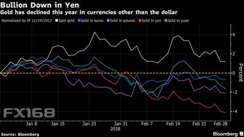 (今年以来以其他货币计价的黄金价格下滑,来源:彭博、FX168财经网)
