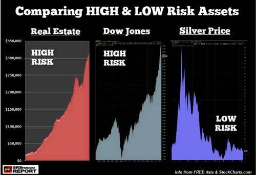 您无需成为一名训练有素的财务或技术分析师,即可发现上图中的高风险和低风险资产。你甚至不需要看图表中的数字。如果我们知道所有市场都是按周期运行的话,那么资产价格到顶将下跌是常识。我们可以清楚地看到,房地产和股票资产价值接近顶部,而白银价格接近底部。